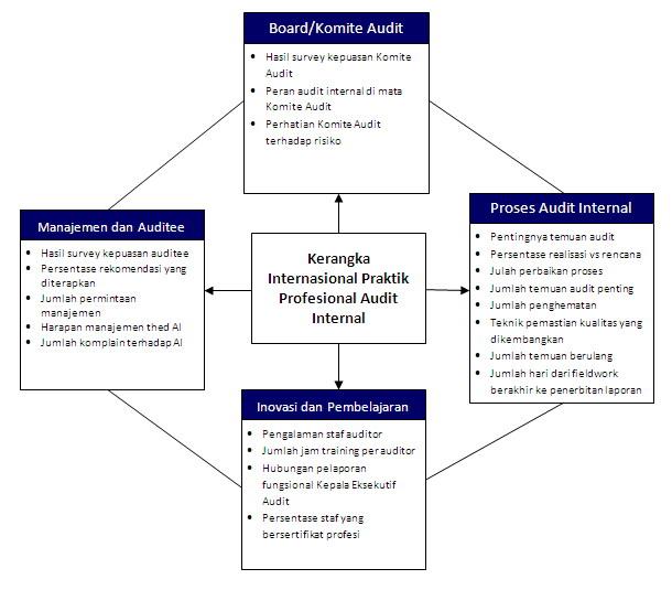 Mengukur Kinerja Audit Internal Blog Auditor Internal