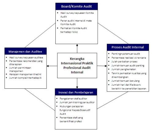 Balanced Scorecard Internal Audit