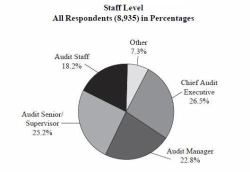 Responden Staff